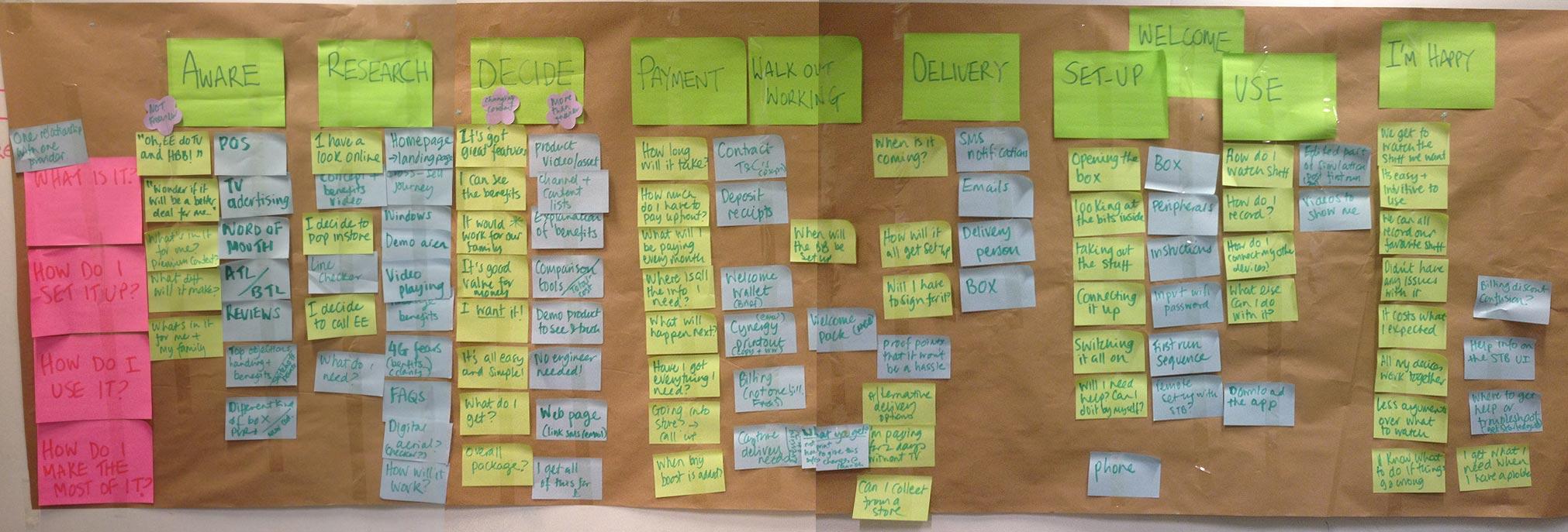 Workshop to understand customer purchase concerns