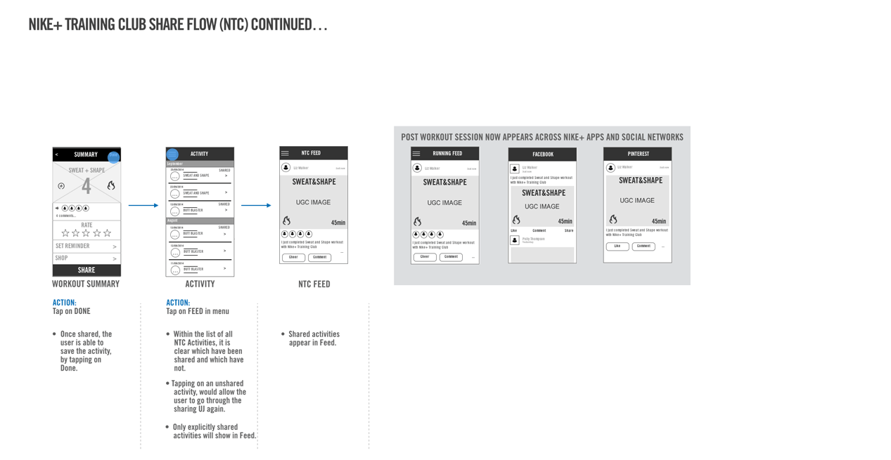 6 NTC Share flow Cont