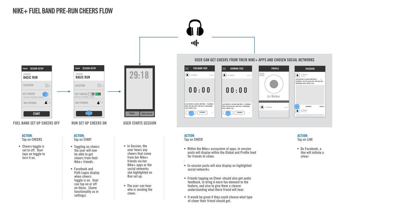 7 FuelBand pre run flow