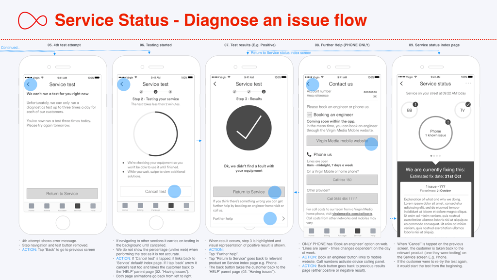 Service Status diagnose an issue